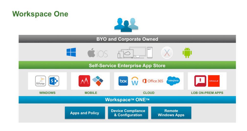 กูเกิลผนึกกำลัง VMware Workspace One รองรับ Chrome OS บุกตลาดองค์กร