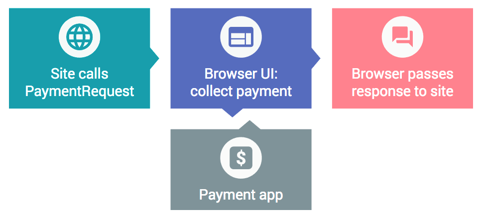 Chrome 61 Beta: JavaScript modules, Payment Request API on desktop, Web Share API, and WebUSB