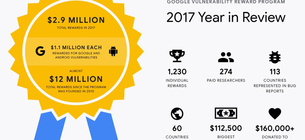 Google ออกรายงานโครงการแจ้งช่องโหว่ในปี 2017 เผยจ่ายเงินไปแล้ว 2.9 ล้านดอลลาร์