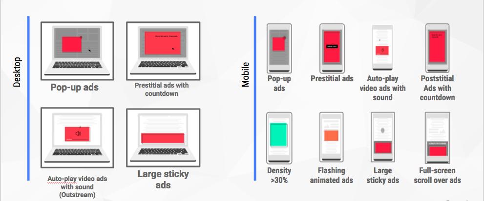 กูเกิลเผย เว็บไซต์ที่ถูก Chrome บล็อคโฆษณา มีเพียงแค่ 1% ของเว็บไซต์ยอดนิยม
