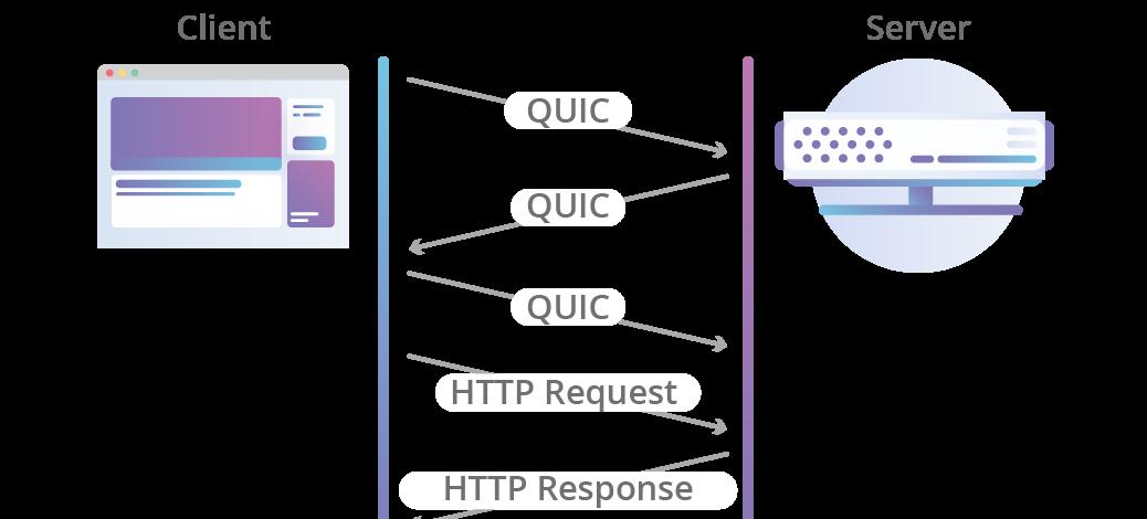 Cloudflare เริ่มรองรับ HTTP/3 ใช้กับ Chrome Canary และ curl พร้อมโอเพนซอร์สไลบรารีในภาษา Rust