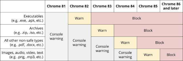 Protecting users from insecure downloads in Google Chrome