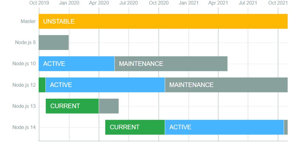 Node.js ปรับแผนการออกรุ่นใหม่ให้ช้าลงเล็กน้อย เพราะผลกระทบจาก COVID-19