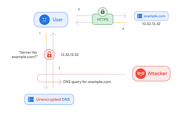 A safer and more private browsing experience with Secure DNS
