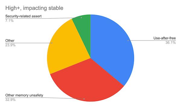 Chrome พบช่องโหว่ร้ายแรงสูง 70% เป็นช่องโหว่หน่วยความจำ เตรียมหาทางแก้ระยะยาว อาจใช้ภาษา Rust